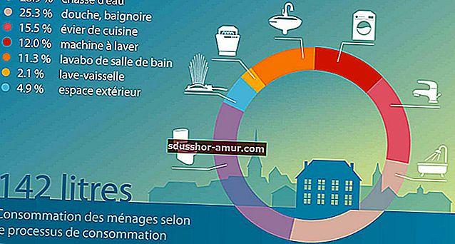 Štednja vode: Kolika je prosječna potrošnja vode po osobi?
